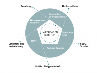 Abbildung heiEDUCATION-Cluster